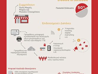 Δύο Νέες Δράσεις Ψηφιακού Μετασχηματισμού επιχειρήσεων από το ΕΣΠΑ: «Ψηφιακό Βήμα» και «Ψηφιακό Άλμα» με επιδότηση 50%